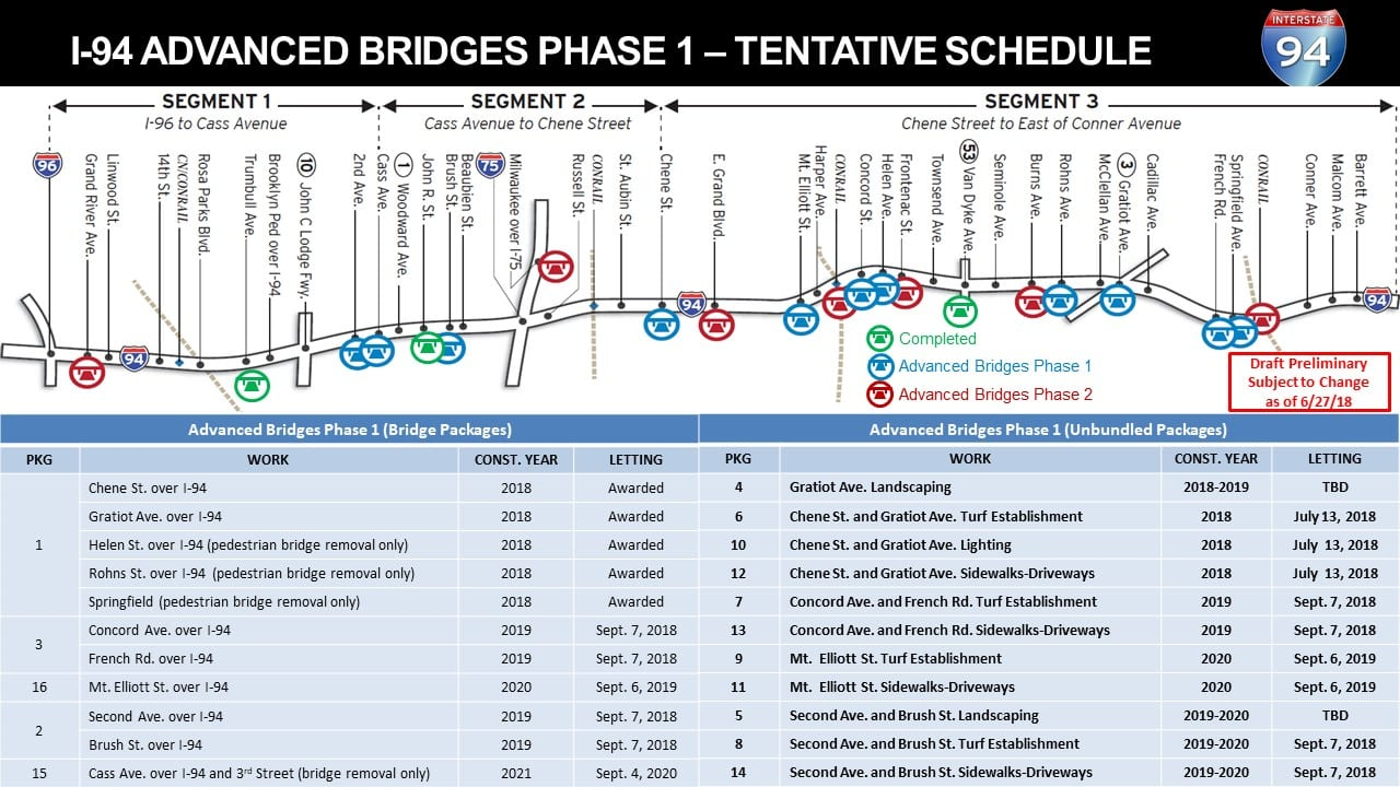 I-94_Advanced_Bridges_Packages