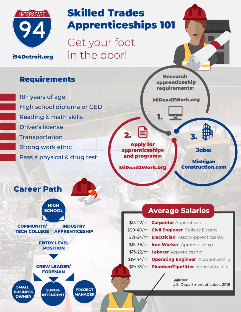 Skilled Trade Apprenticeships 101